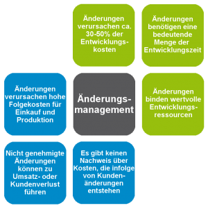 Coristo_Homepage_Grafik_Änderungsmanagement