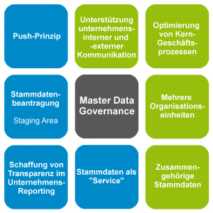 Coristo_Homepage_Grafik_Master-Data-Governance_2